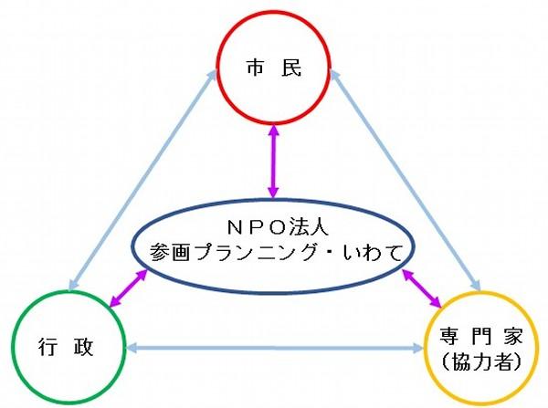 事業組織図